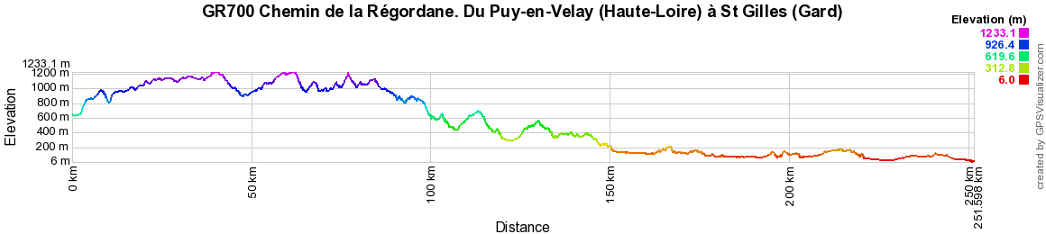 GR700 Regordane Way. Hiking from Puy-en-Velay (Haute-Loire) to St Gilles (Gard)